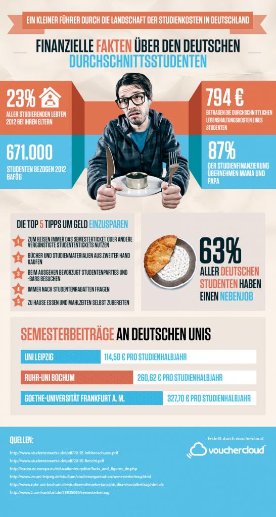 Die Kosten eines Studentenlebens in Deutschland